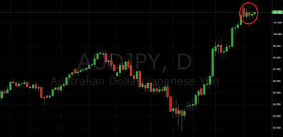 daily price action setup aud/jpy