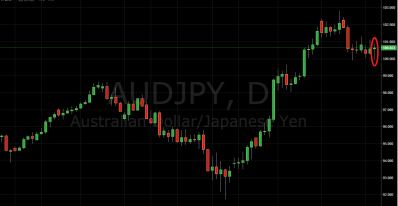 Trading Price Action AUD/JPY