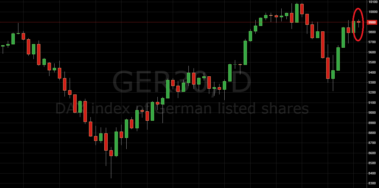 Daily Price Action Setup DAX
