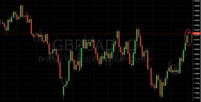 Daily Price Action Setup GBP/CAD