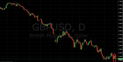 Trading Price Action GBP/USD