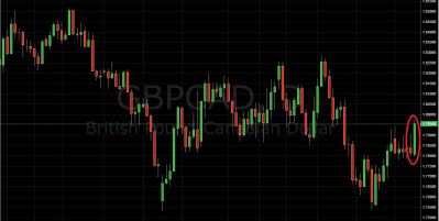 Trading Price Action GBP/CAD
