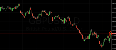 GBP/USD Trading Signal