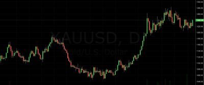 GOLD Trading Idea