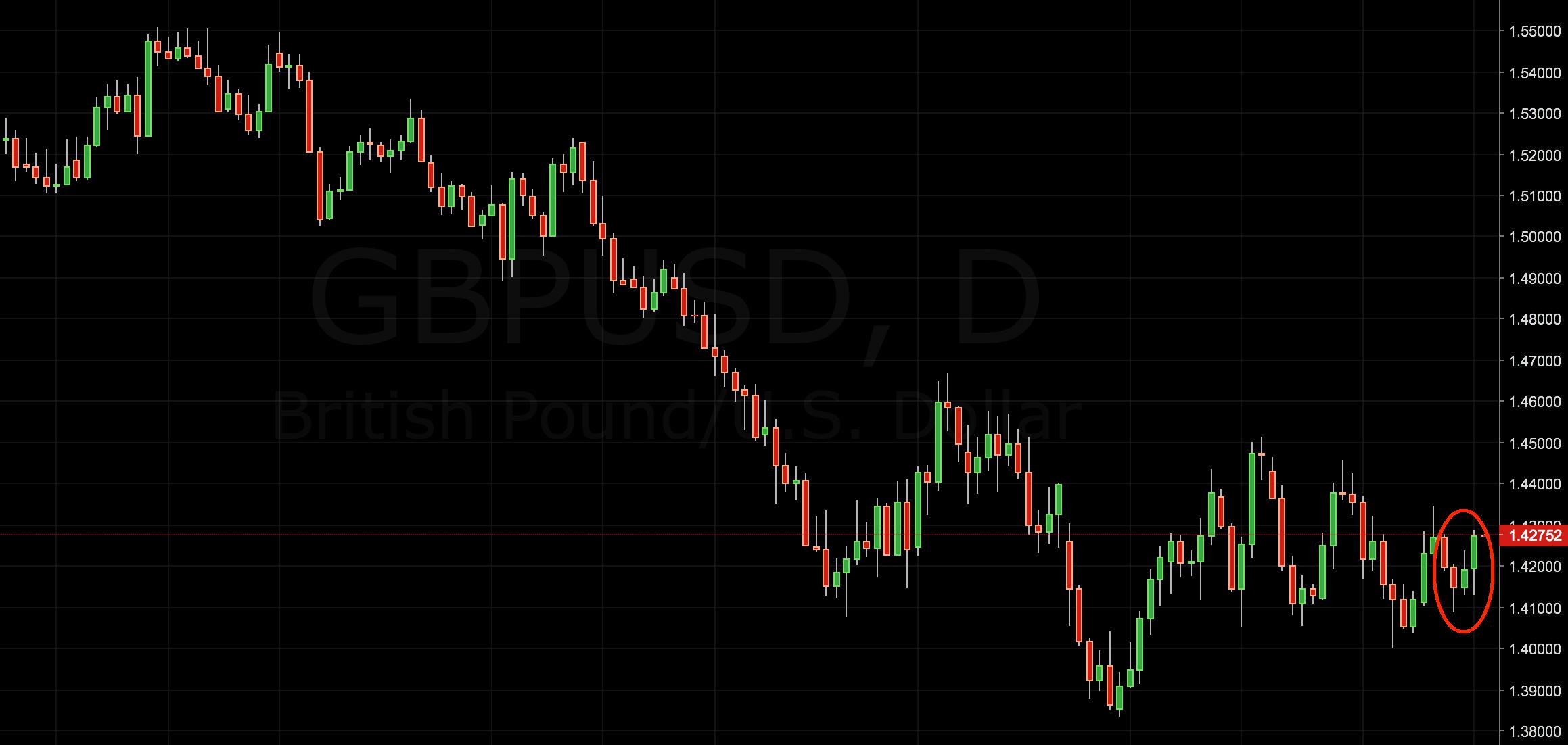 gbp/usd trading idea