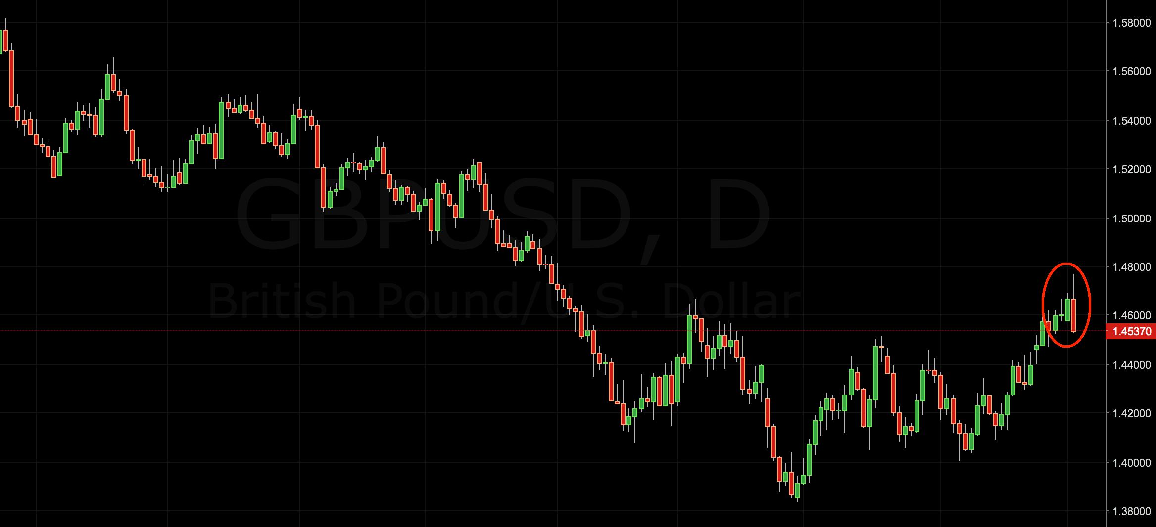 GBP/USD Trading Signal