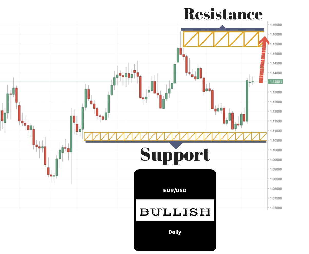 eurusd trading signal