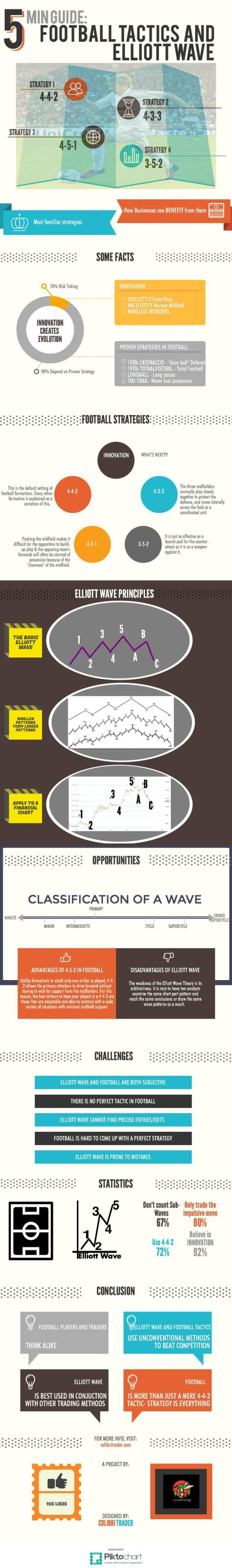 How Is Football Tactics Similar To Elliott Wave in Trading (Infographic)