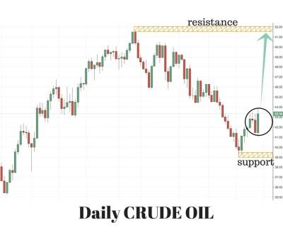 Crude Oil Trading Setup