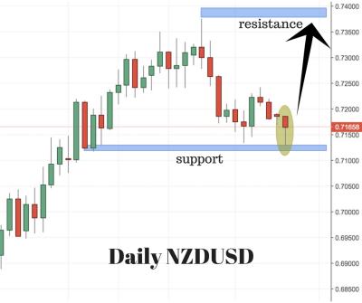 NZDUSD Trading Setup
