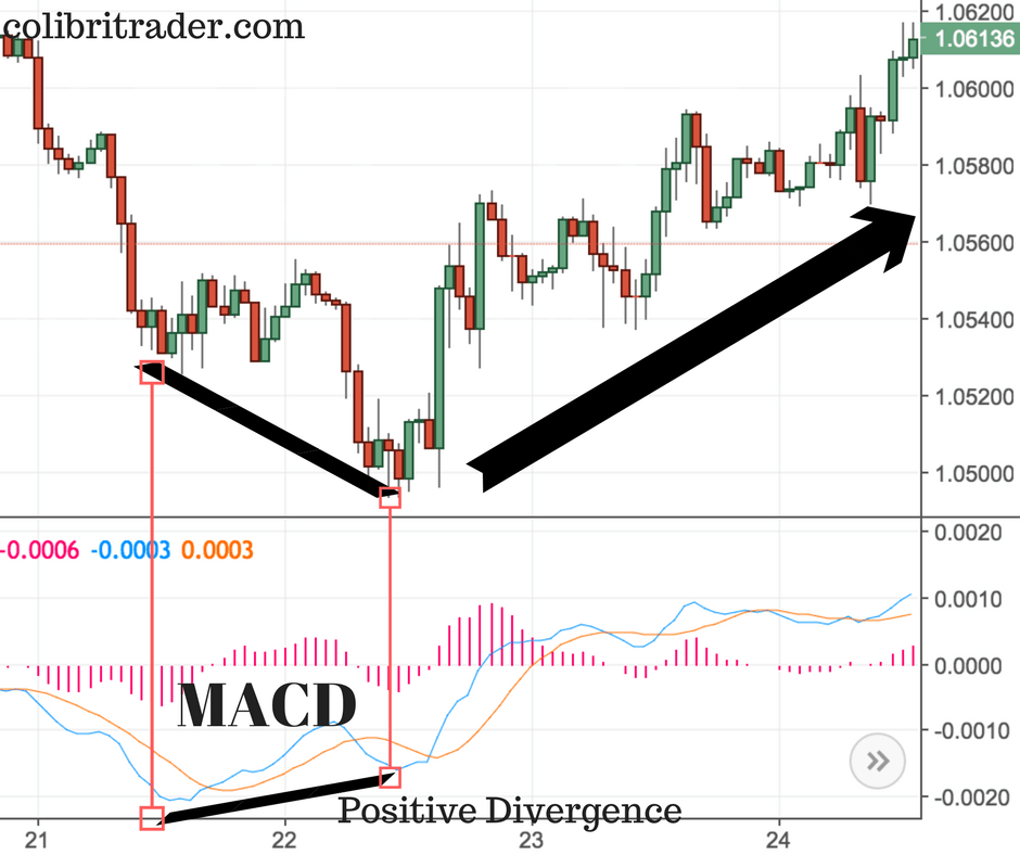 MACD- How to Use It and More | COLIBRI TRADER