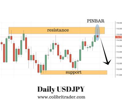 USDJPY Trading Setup
