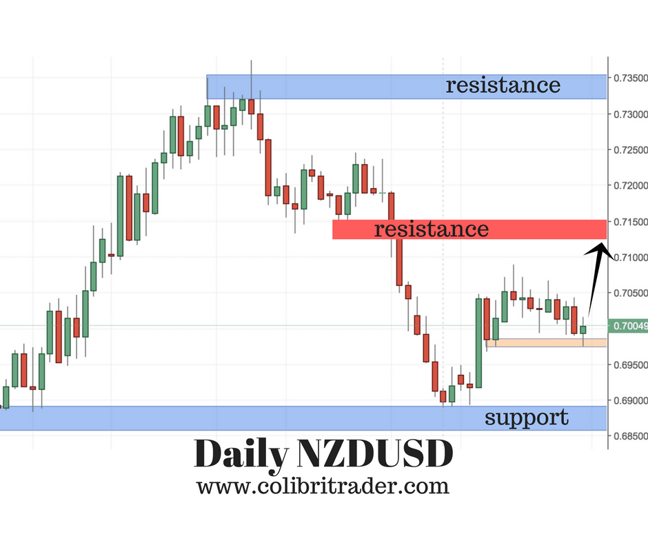 Sunday Thoughts on NZDUSD