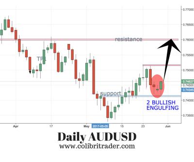 AUDUSD Trading Idea