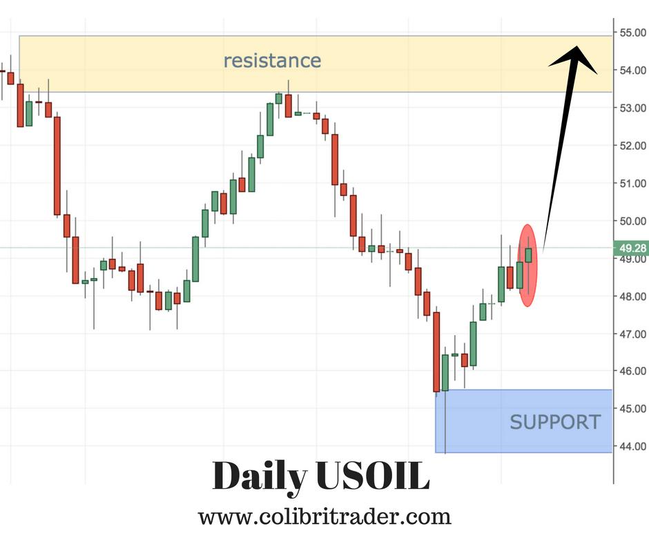 USOIL Trading Setup