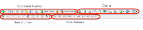 Overview of MetaTrader 4 (MT4) Platform