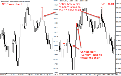 "Why Any Serious Trader Should Use the ""New York Close"" Chart"