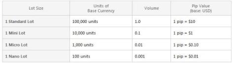 FOREX Basics: Order Types, Margin, Leverage, Lot Size