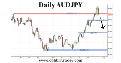 audjpy trading setup