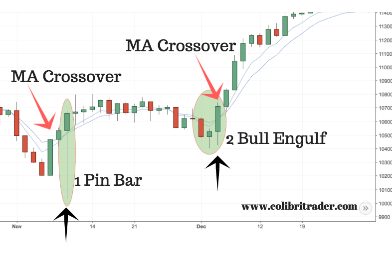 How to Trade with Candlestick Charts Like a Pro (Everything You Need