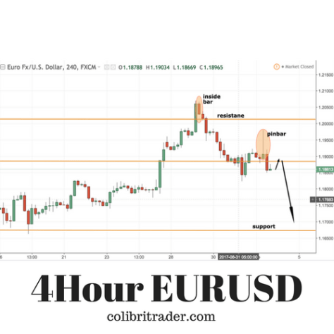 EURUSD Trade Setup