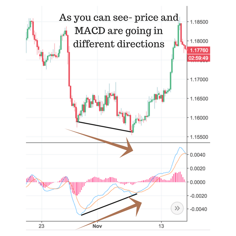 MACD- How It Became One of The Most Famous Indicators- PART II