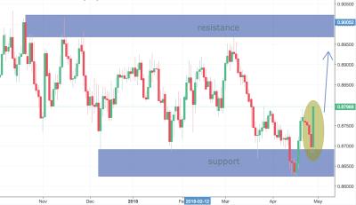 EURGBP Trading Analysis