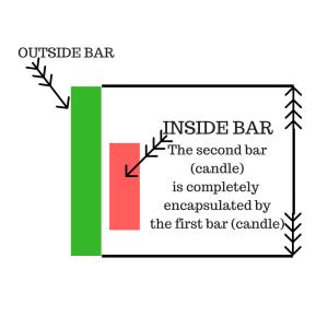 Inside Bar Trading
