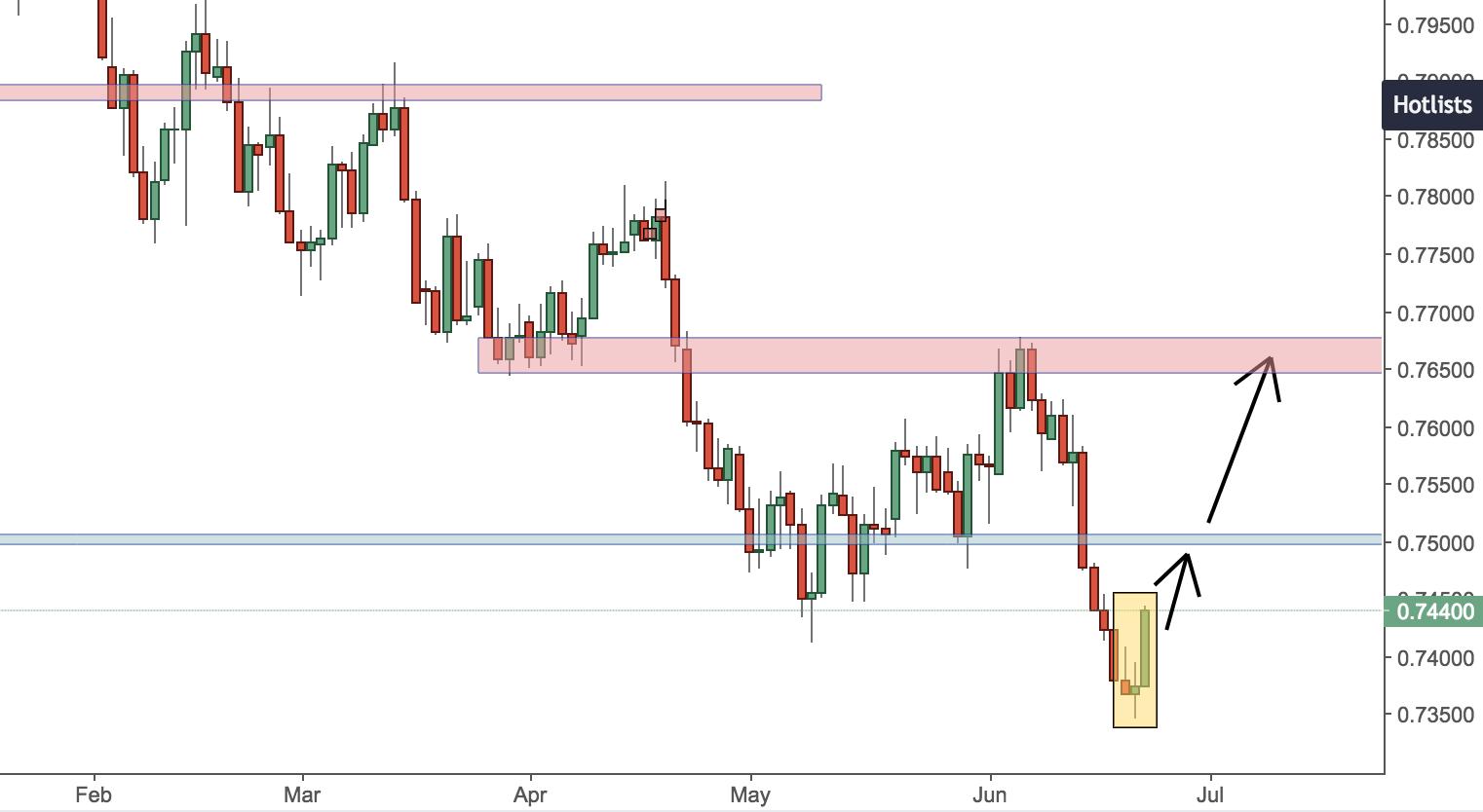 AUDUSD Trading Analysis