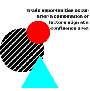 Confluence Areas in Forex Trading