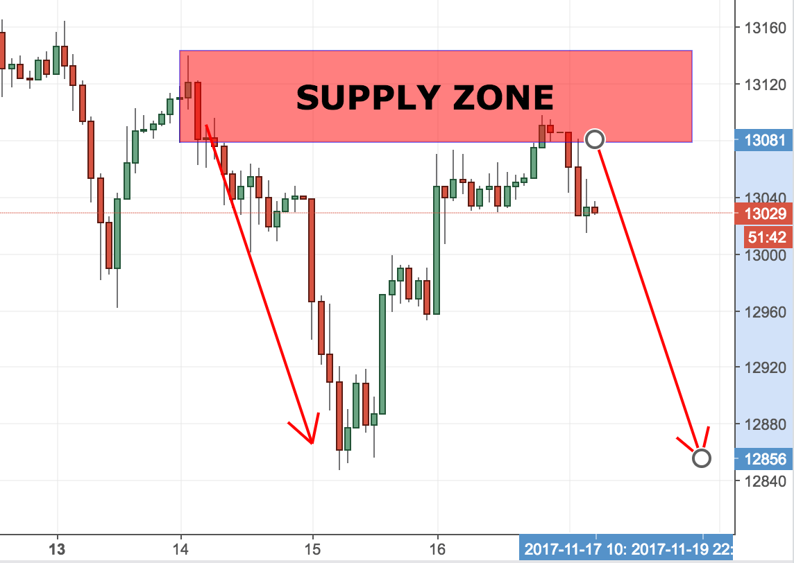 The Advanced Supply and Demand Zones Trading Guide: Untold
