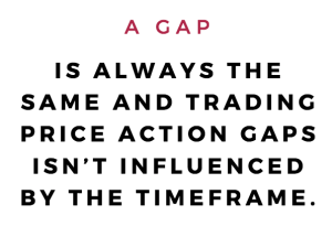 Price Action Gaps