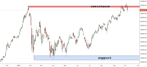 American Indices Technical Analysis