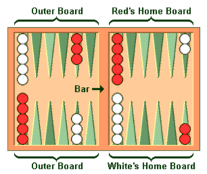 Backgammon Strategies