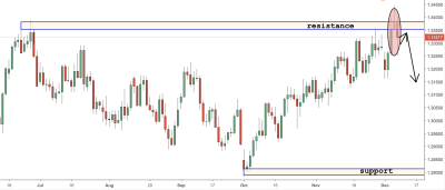 USDCAD Trading Analysis