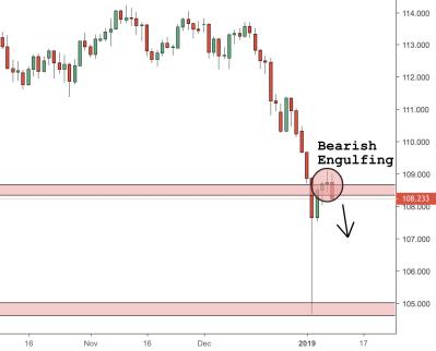 USDJPY Trading Analysis