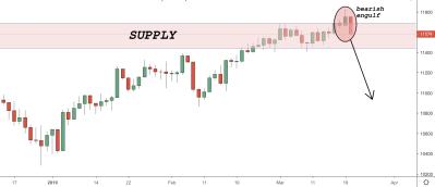 DAX (Germany30) Trading Idea