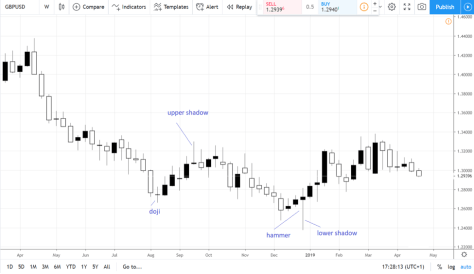 forex chart types