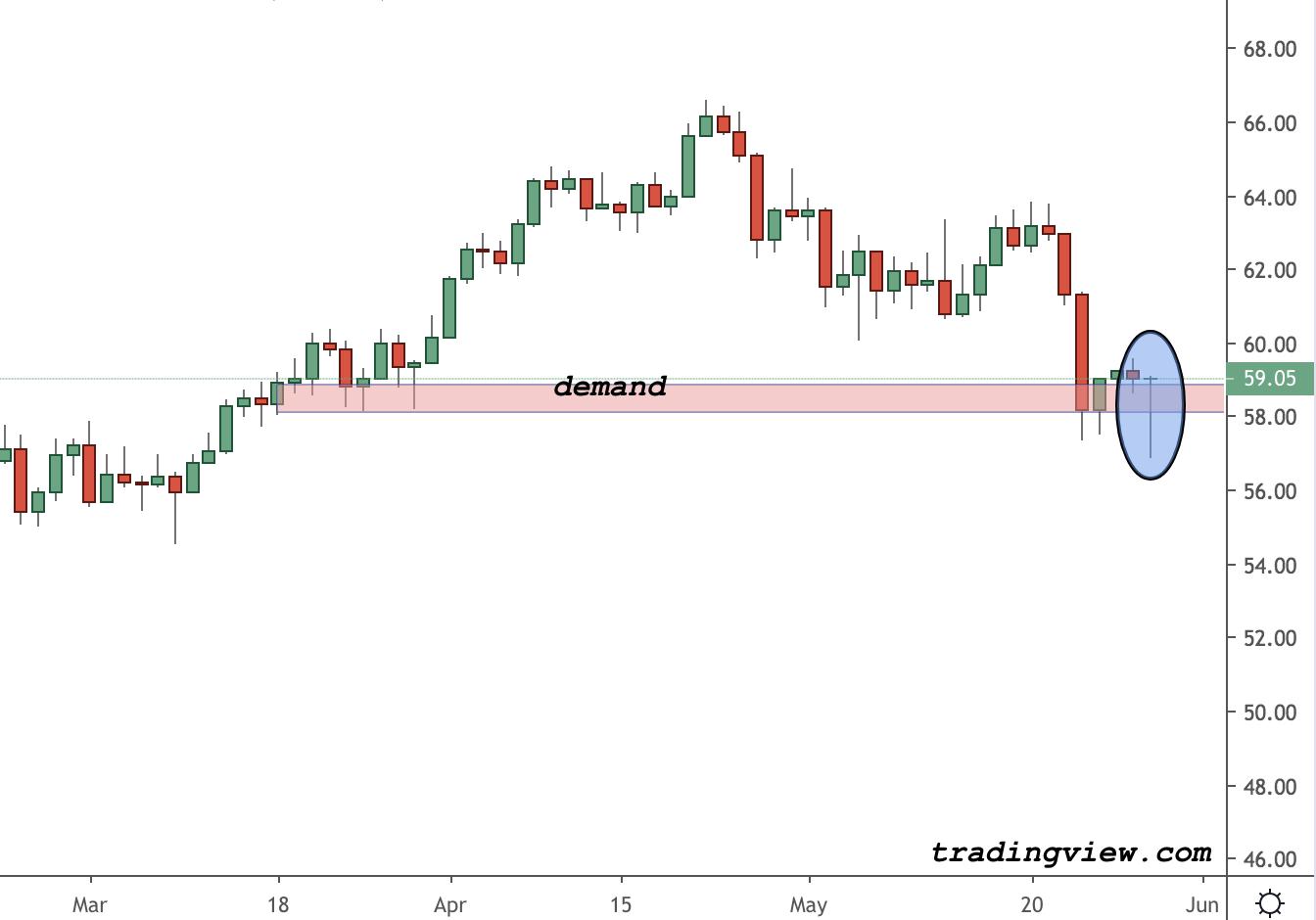 Crude Oil Trading Analysis
