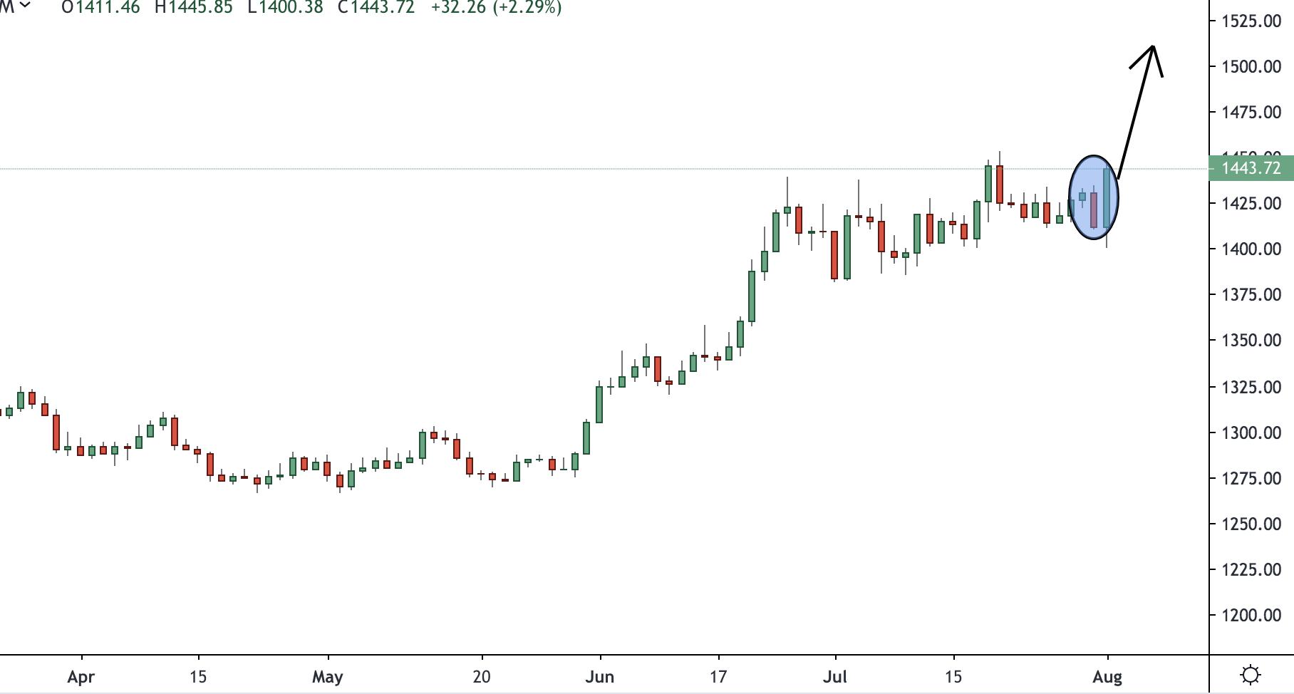 Gold Trading Analysis