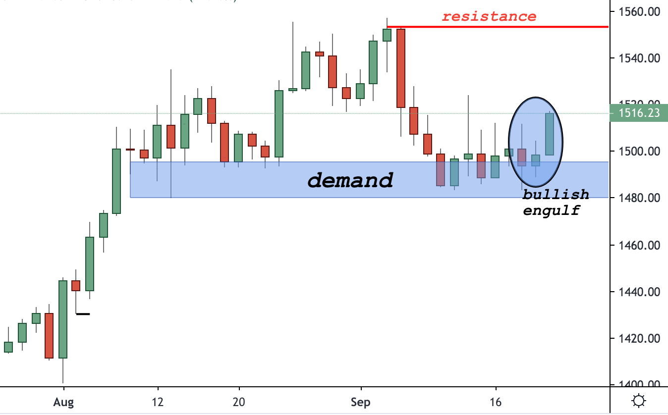 XAUUSD Trading Analysis