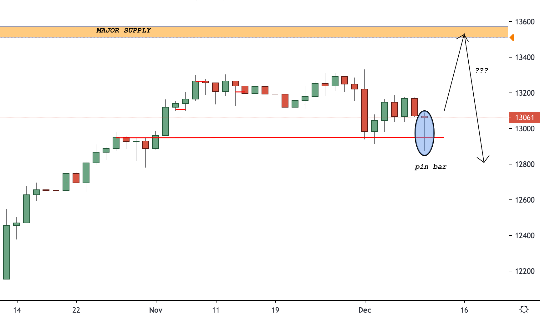 DAX (Germany 30) Trading Analysis