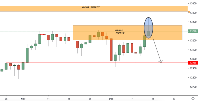 Germany 30 trading analysis