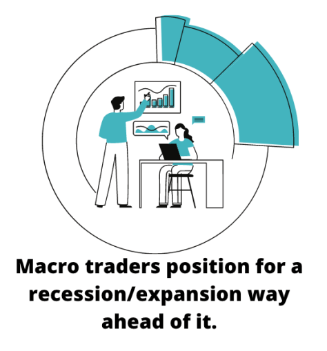 macro traders and Trading Targets