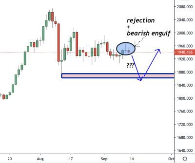 XAUUSD (Gold) Trading Analysis 13 September