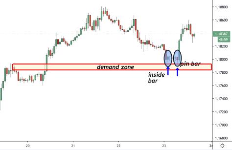 price action patterns demand