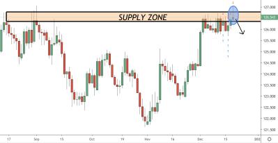 EURJPY Trading Analysis 20.12.2020