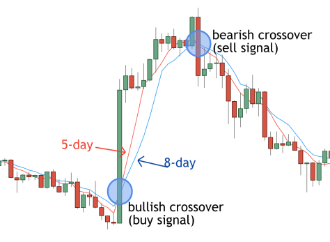 5/8 Moving Average Crossover