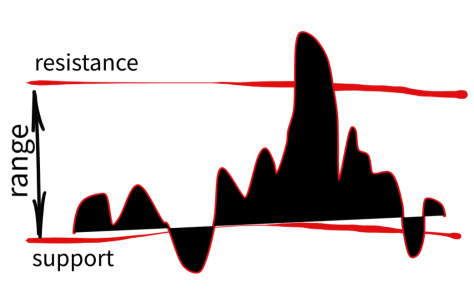 Range Trading with Moving Averages