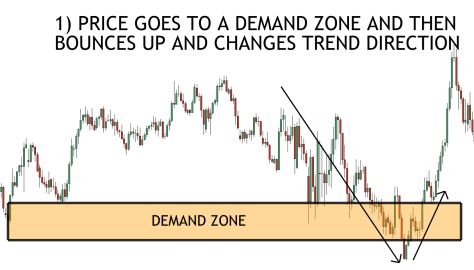 demand zone and moving average